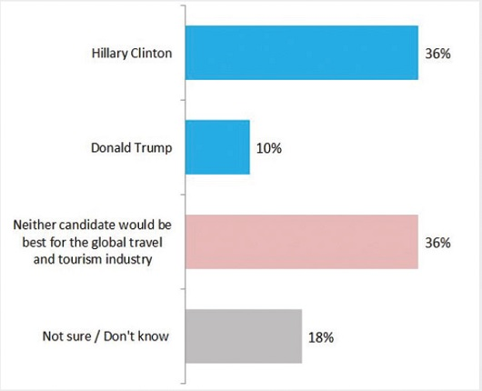 Survey dari pelaku pariwisata