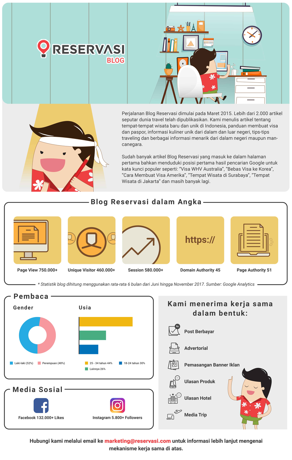 Media Kit Kerjamsama dengan Travel Blog Reservasi
